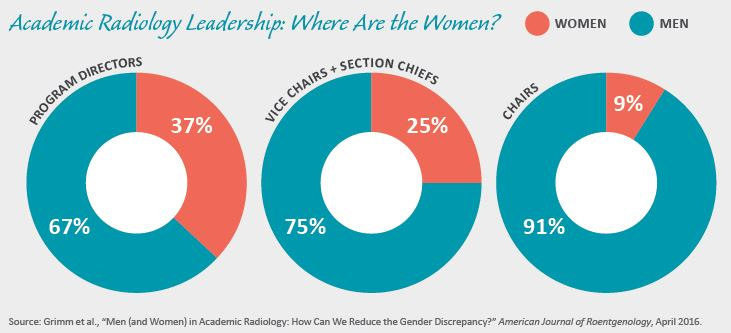 Academic Radiology Leadership: Where Are the Women?