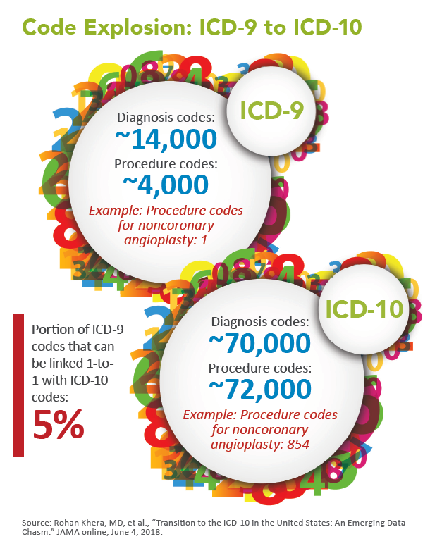 ICD-10's Mixed Bag for Medical Imaging