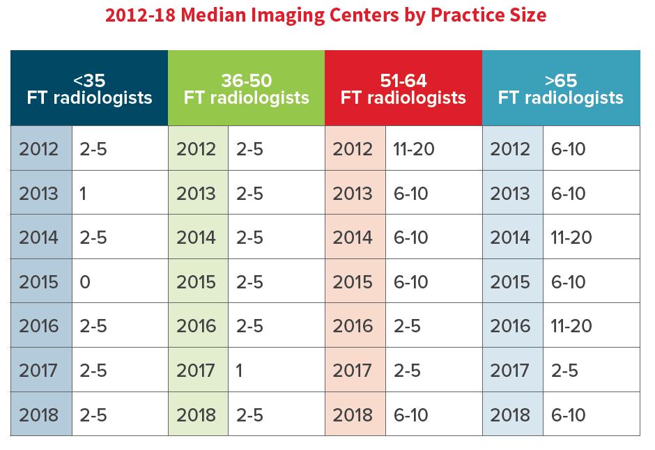 2018 Radiology 100: Radiology, Disrupted