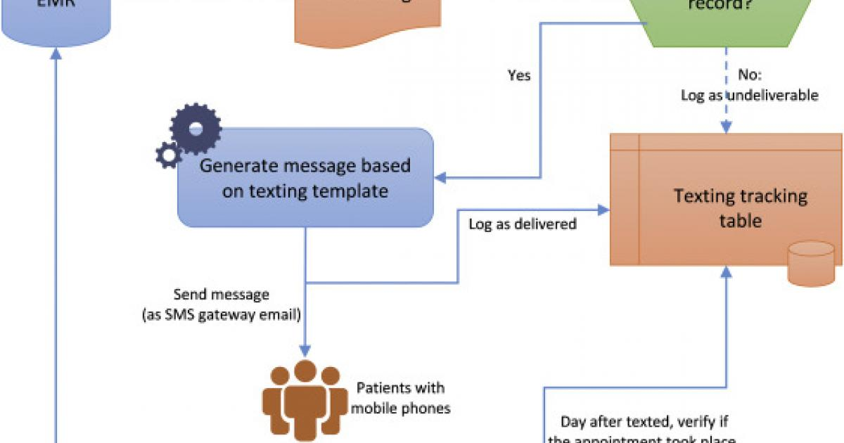 text reminders can reduce patient no shows at imaging centers